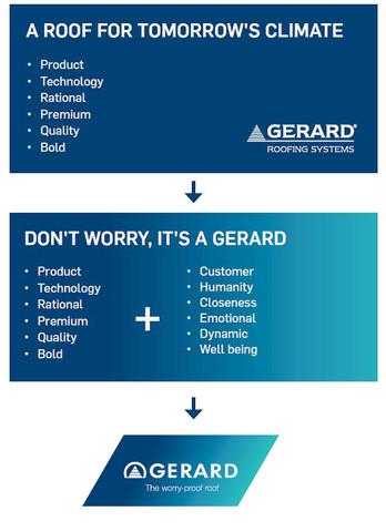 Den splitter nye GERARD-logoen