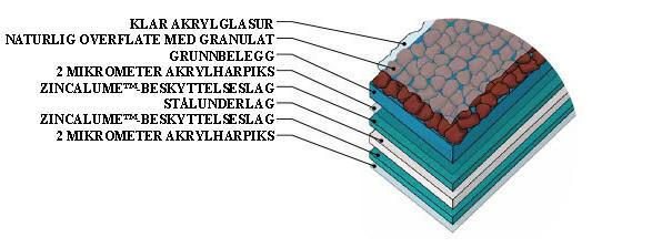 Materialstruktur